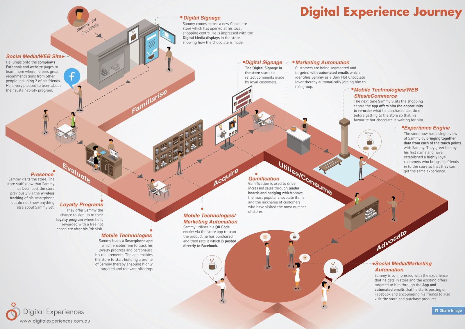 digital experience customer journey