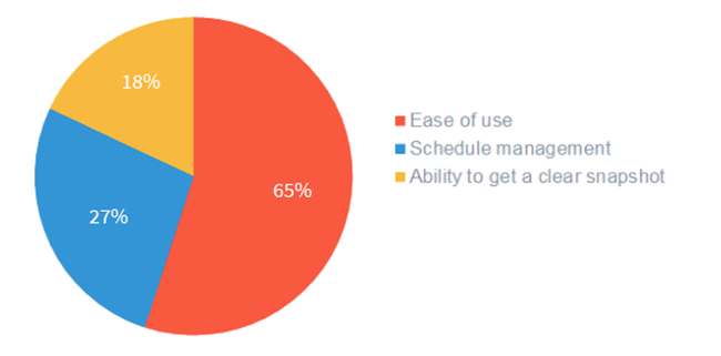 ease of use is most important when it comes to crm.