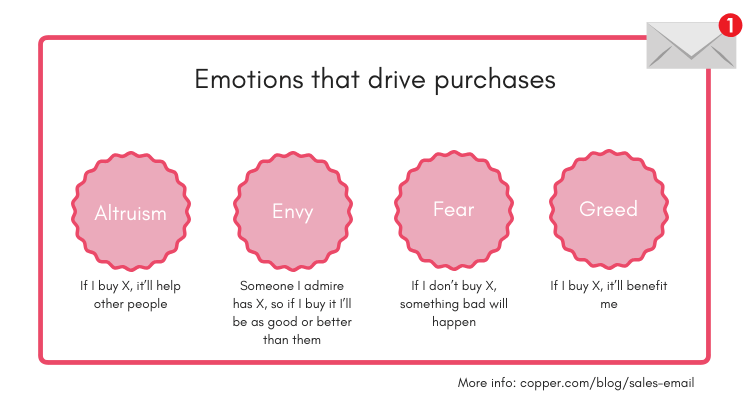 emotions that drive sales