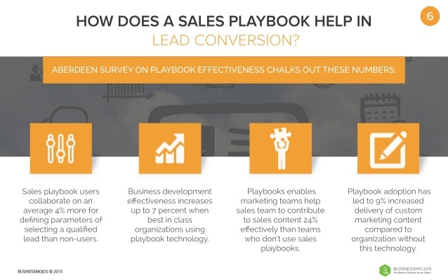 effects of having a sales playbook on lead conversion.