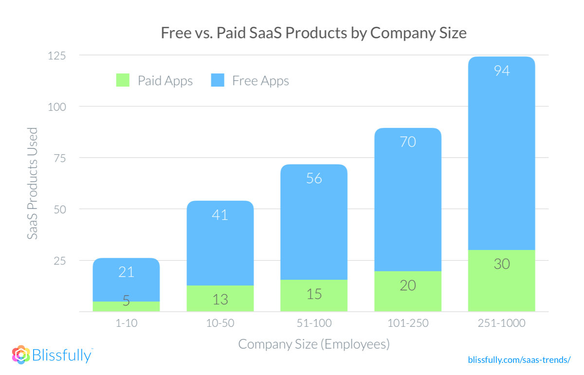 free vs paid saas apps