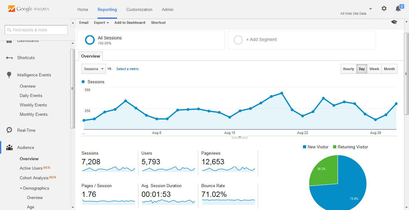 lead conversion tracking with google analytics