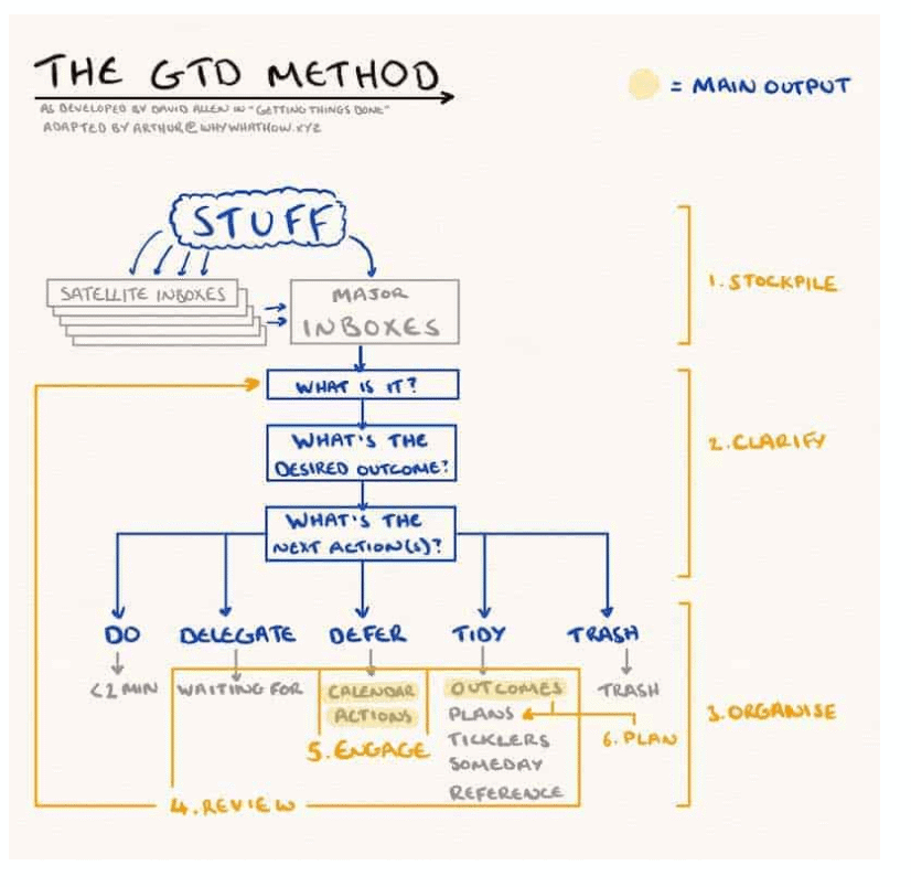 gtd method