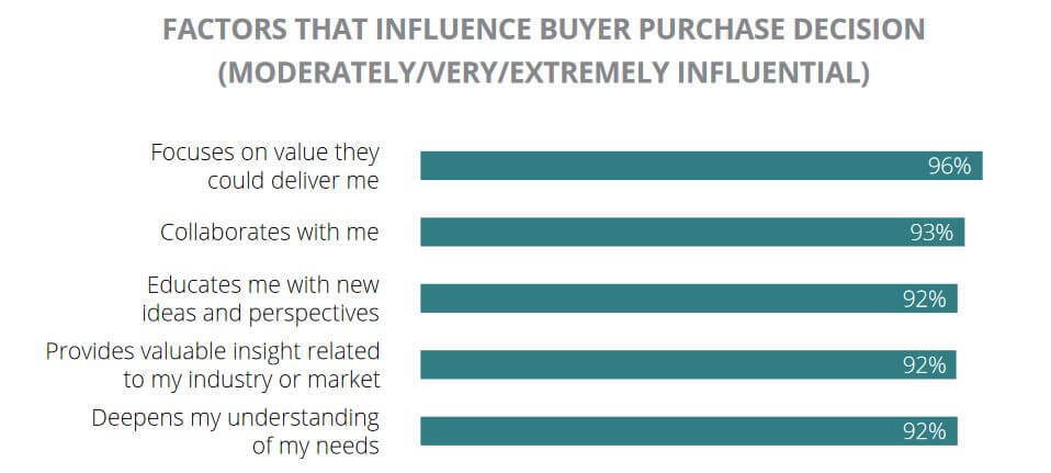 factors that influence buyers