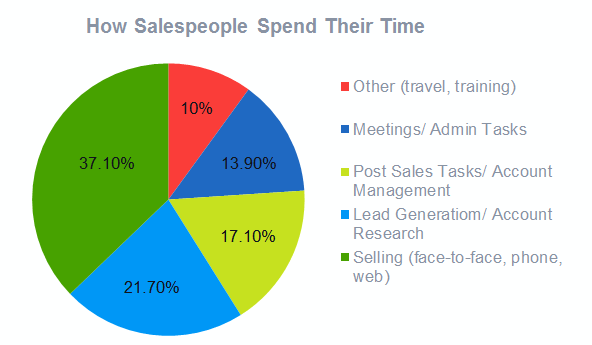 how salespeople spend time