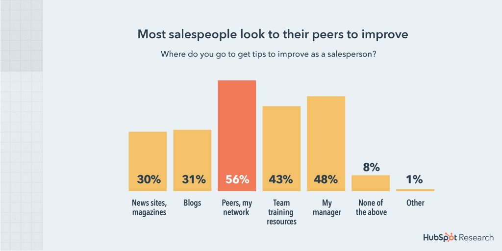 where salespeople look to improve