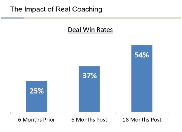 impact of sales coaching on win rates.