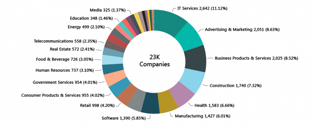 inc. 5000 company breakdown