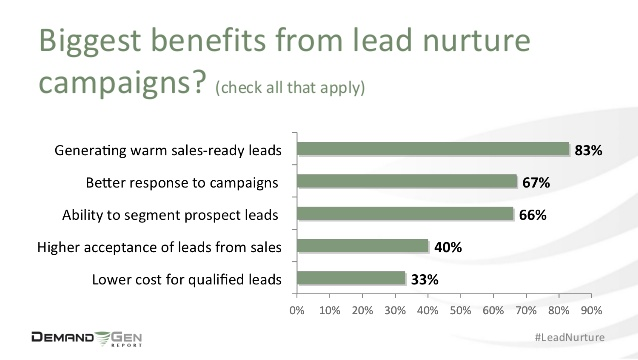 biggest benefits from lead nurture campaigns.