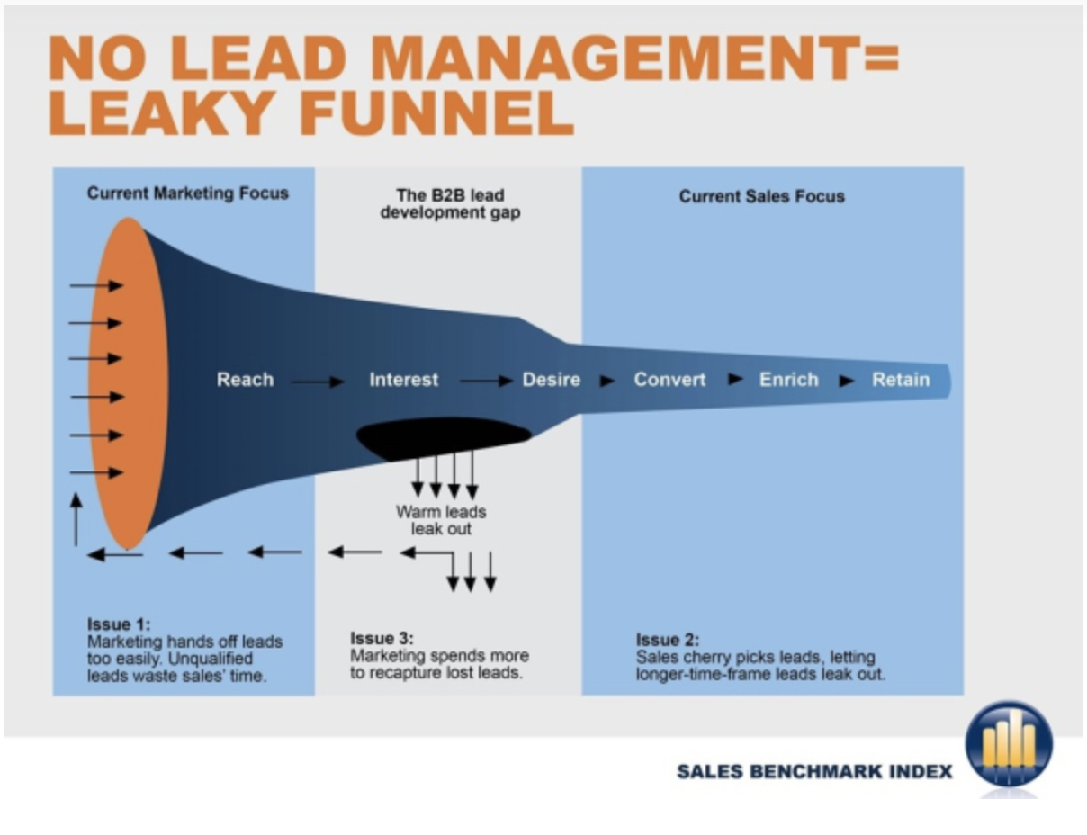sales lead management: leaky funnel impacts