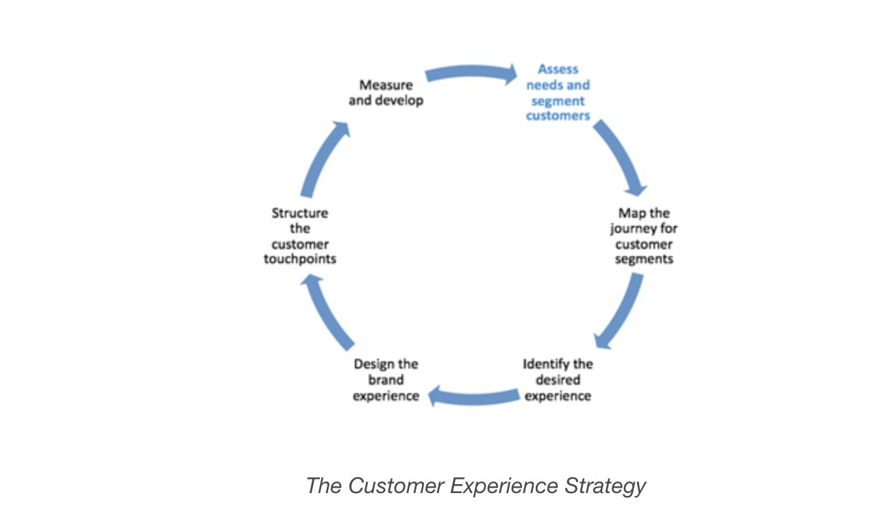 the customer experience strategy, which can be helped by having a crm.