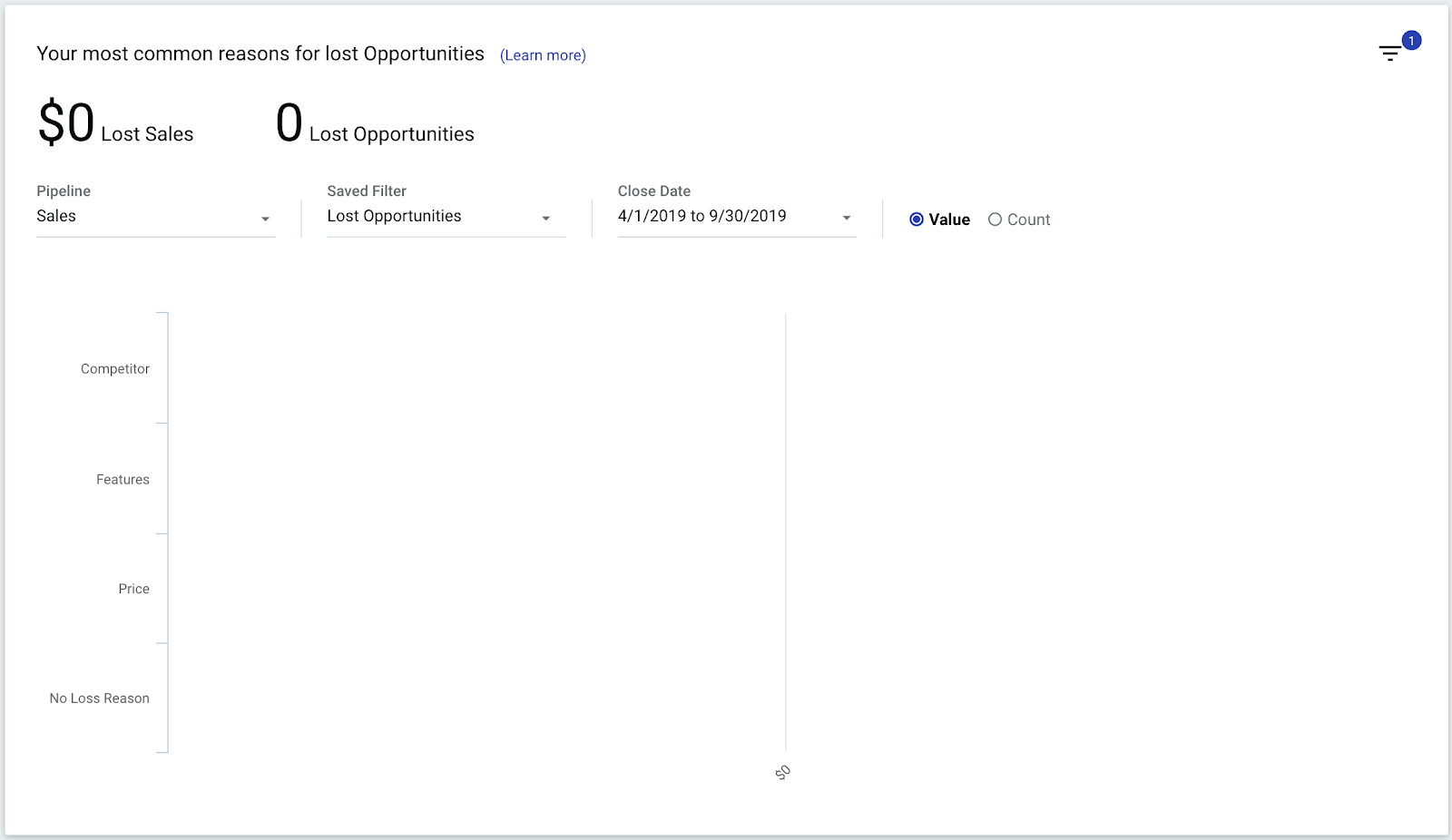 view of lost opportunities in copper crm