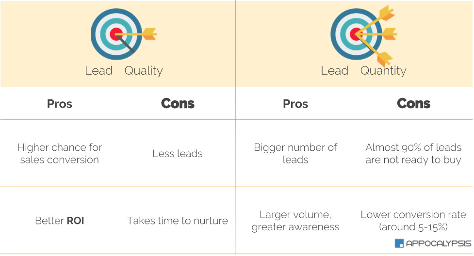 lead quantity vs quality