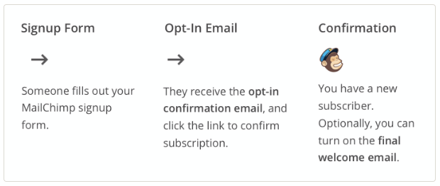 mailchimp opt in emails