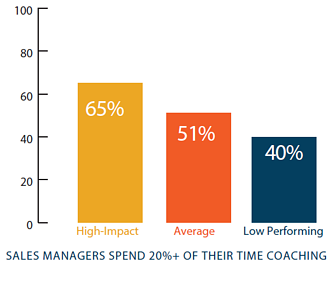 sales managers who spend more time coaching make their teams more effective.