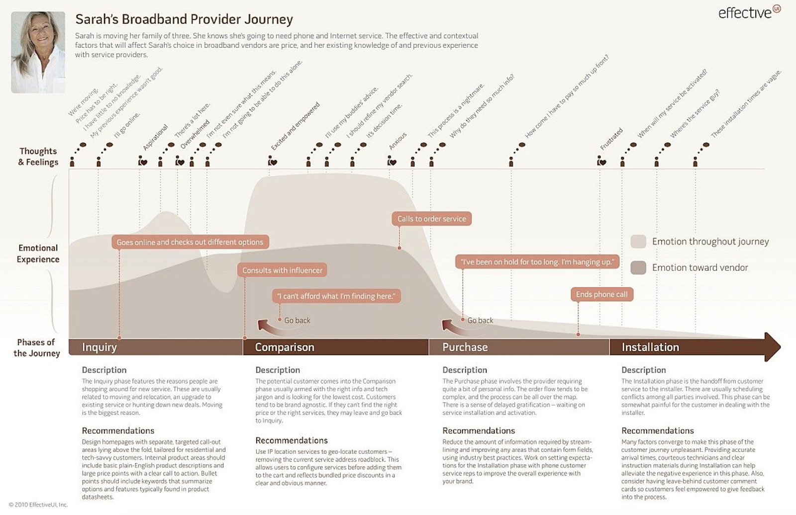 customer journey map example 2
