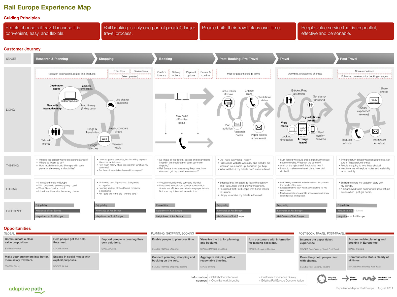 customer journey map:rail company example
