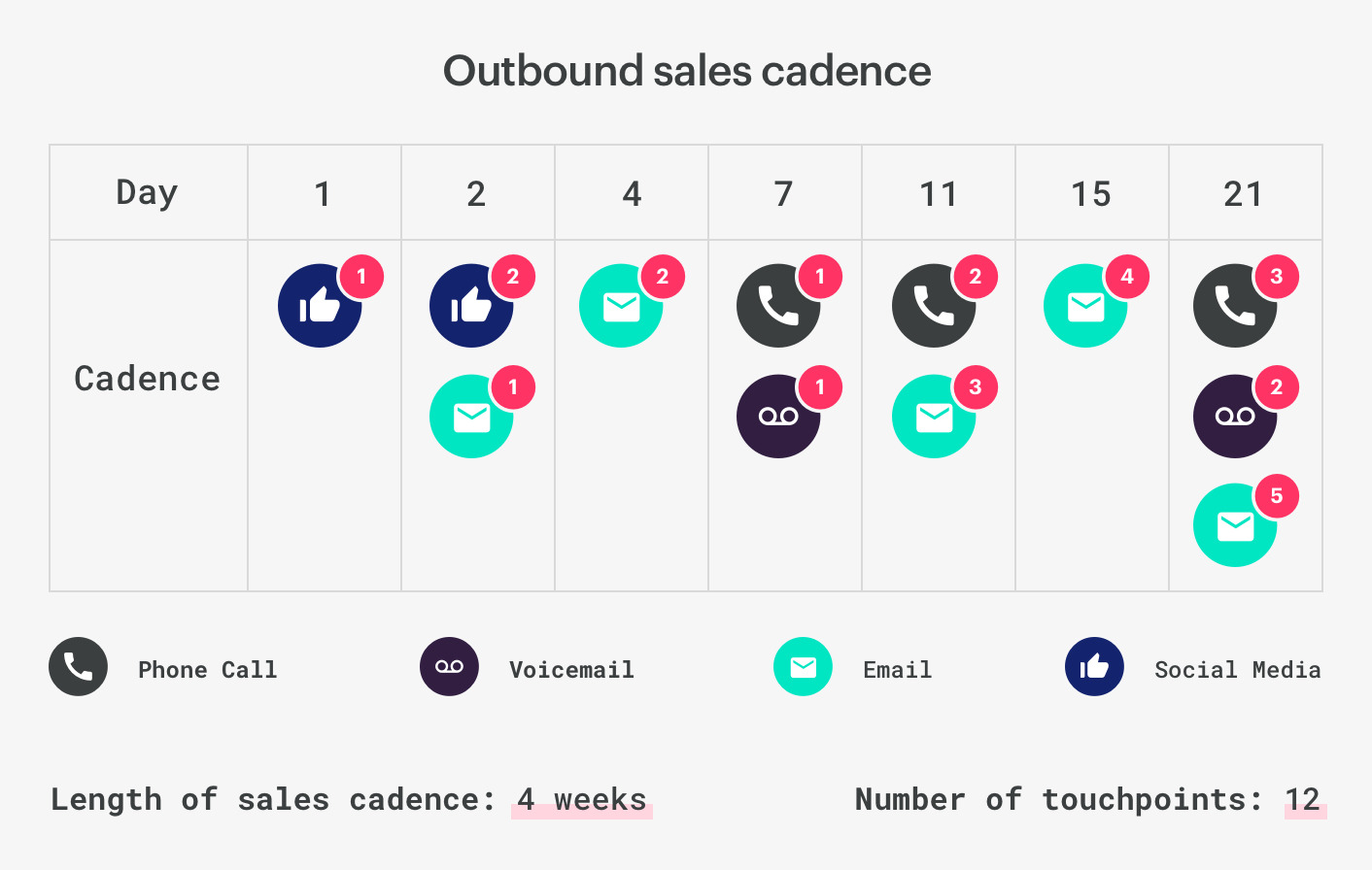 outbound sales cadence example