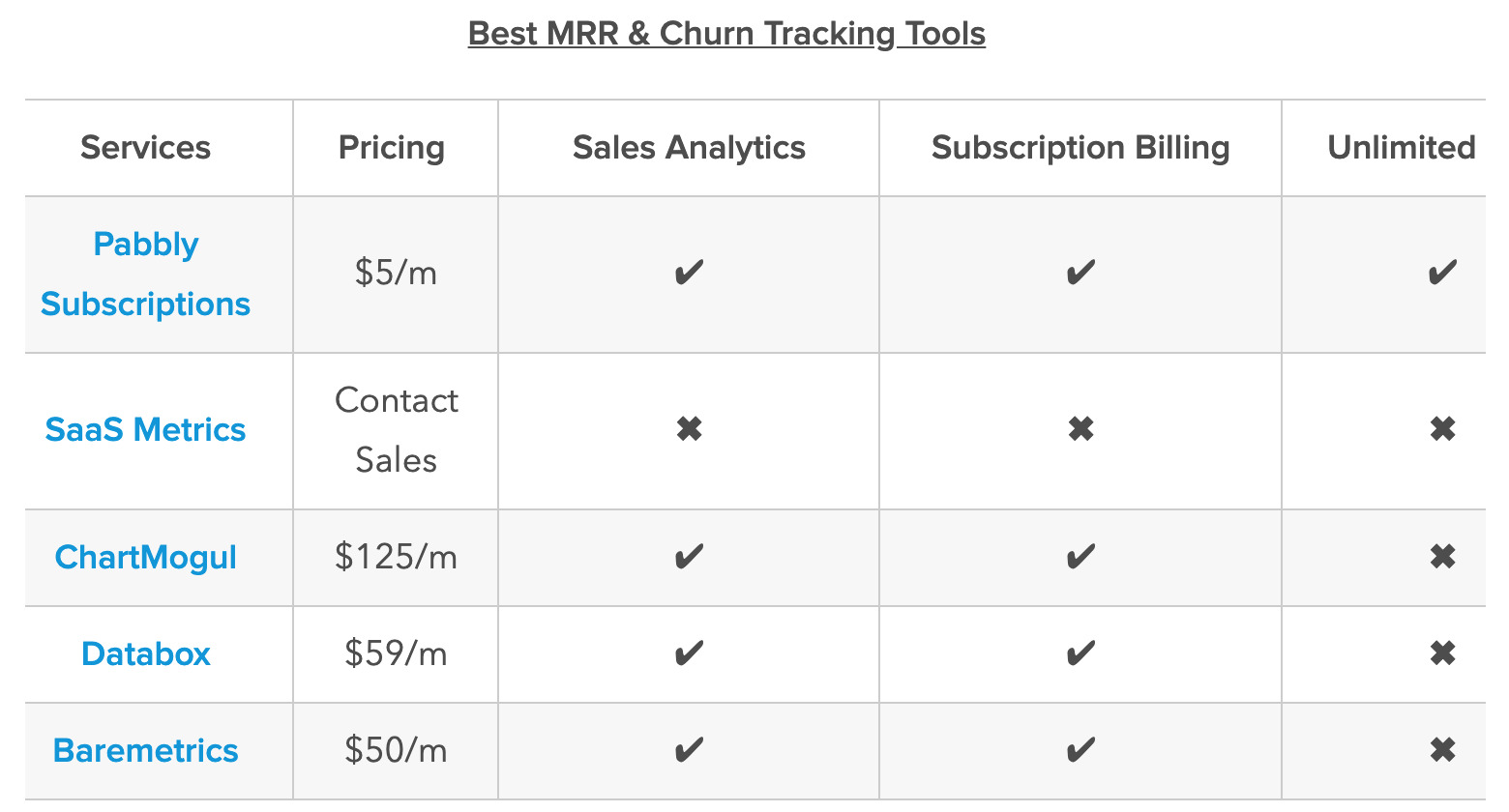 best mrr tracking tools