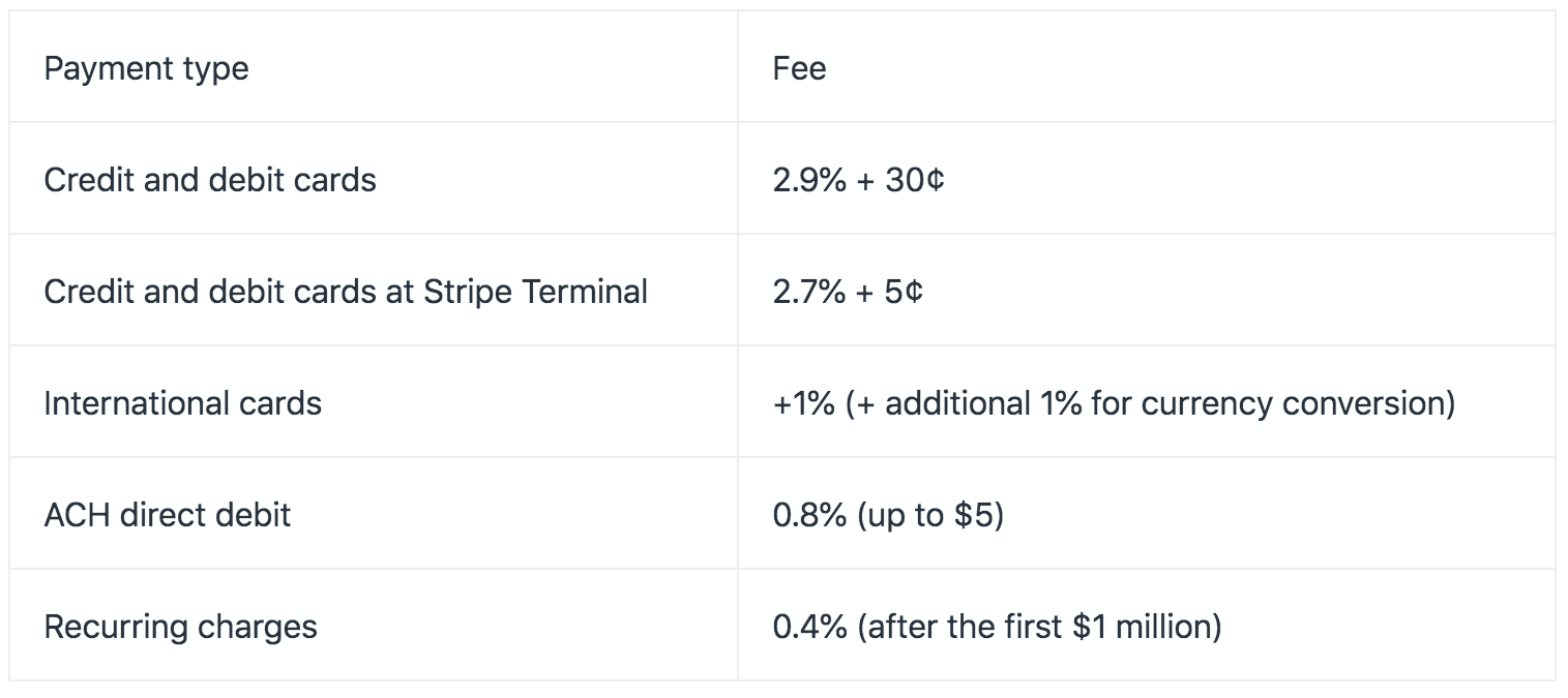 pricing for stripe