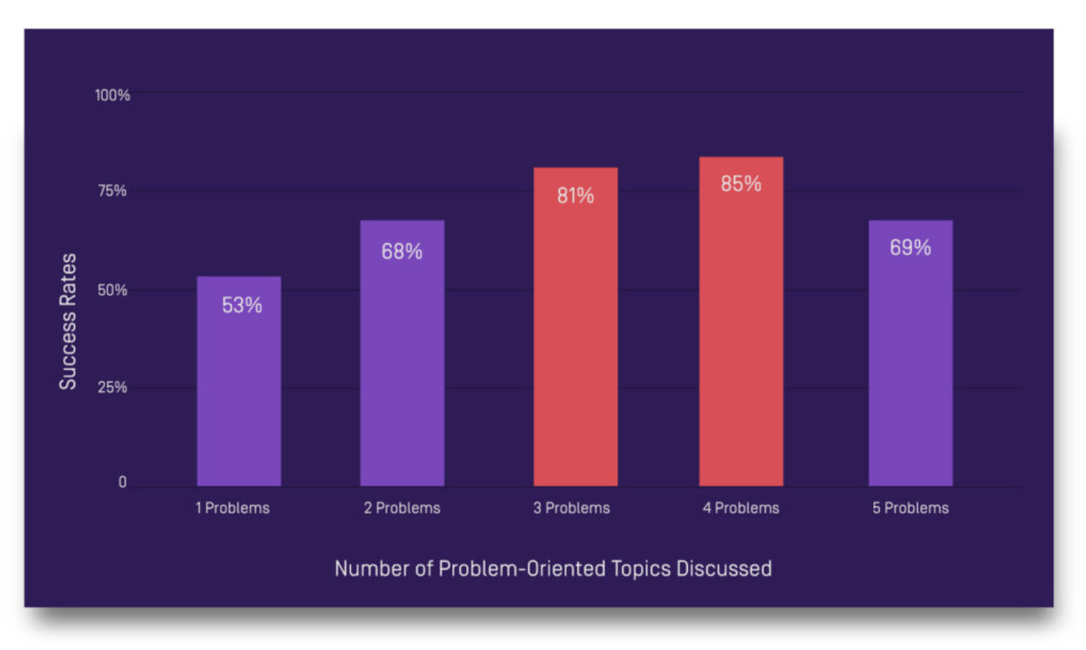 number of problem-oriented topics addressed in sales calls.