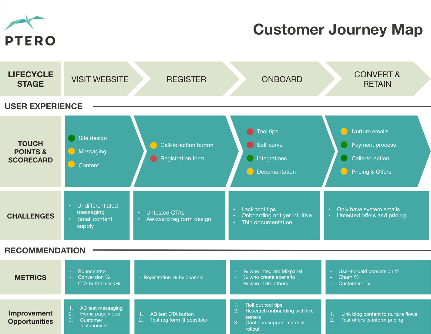 ptero customer journey map