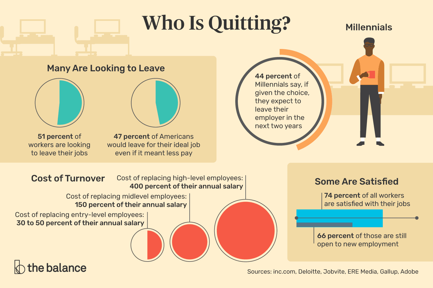 millennials job trends