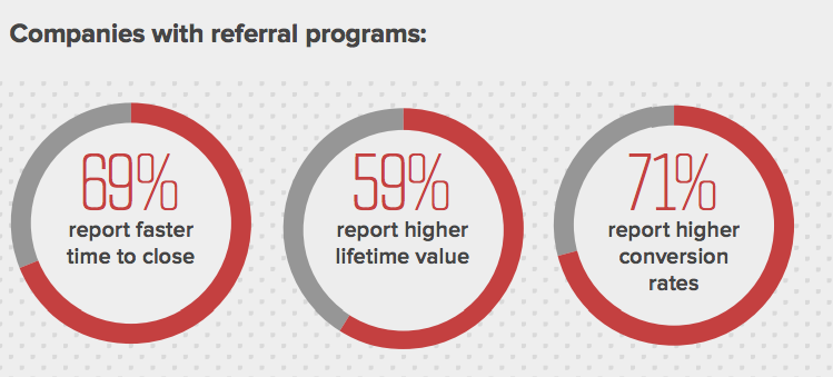 referral program performance