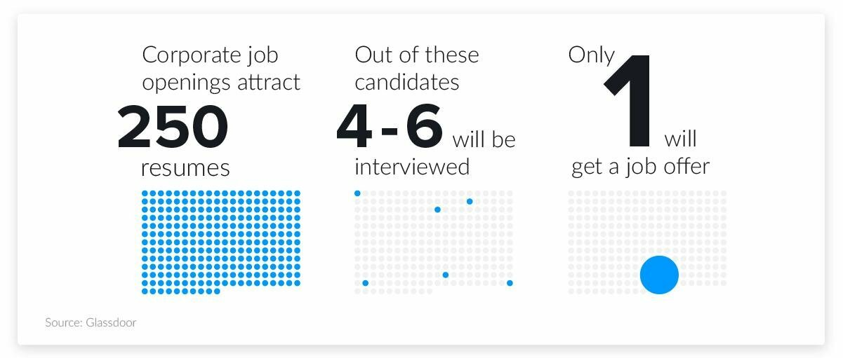 chances of getting a corporate job offer
