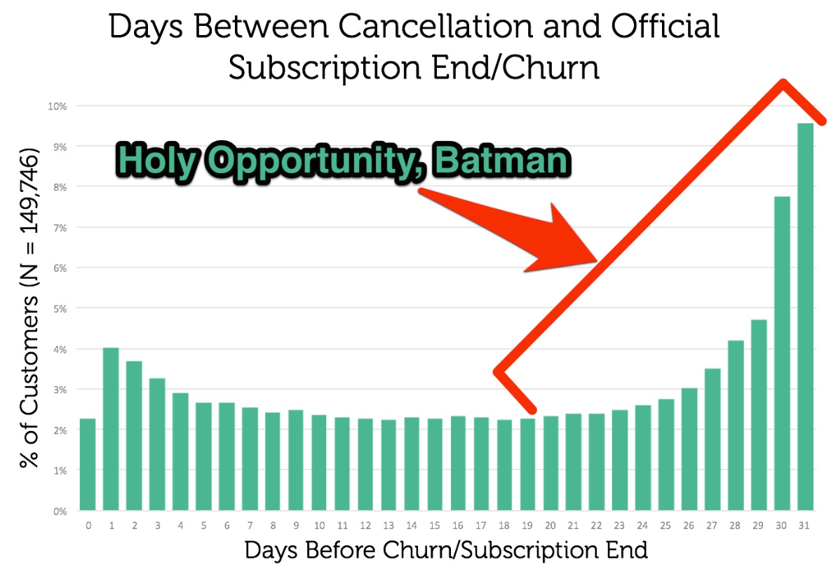 saas subscription stats