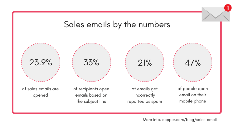 sales emails by the numbers