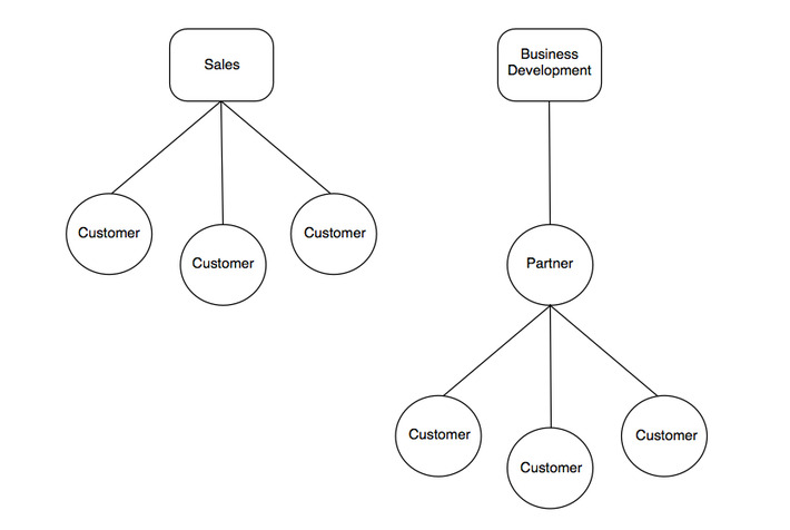 sample sales and BD org chart