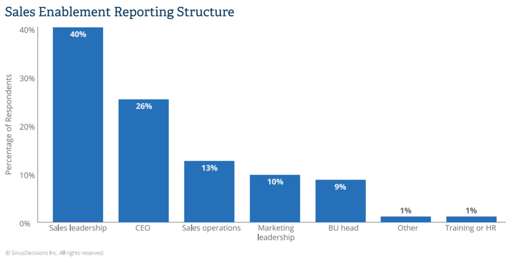 sales enablement reporting structure statistics