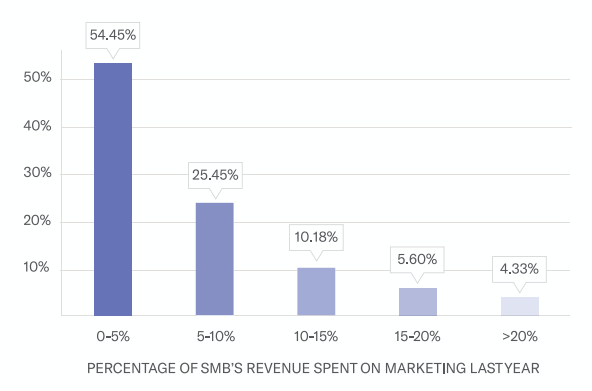 small business spend on marketing