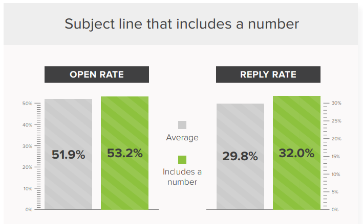 subject lines that include numbers get higher open and reply rates