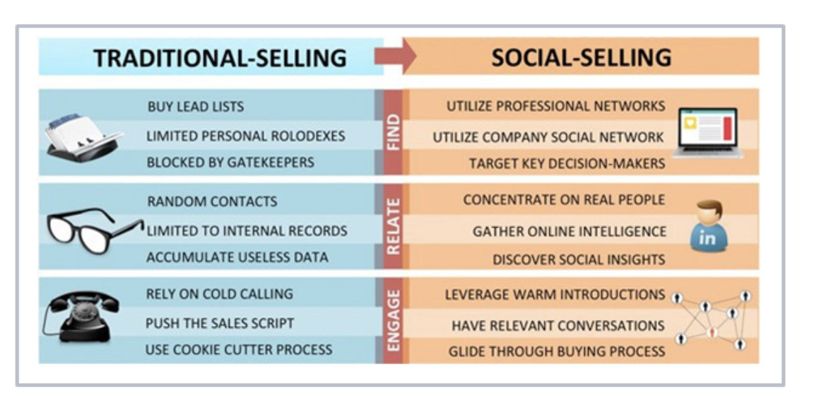 traditional vs social selling