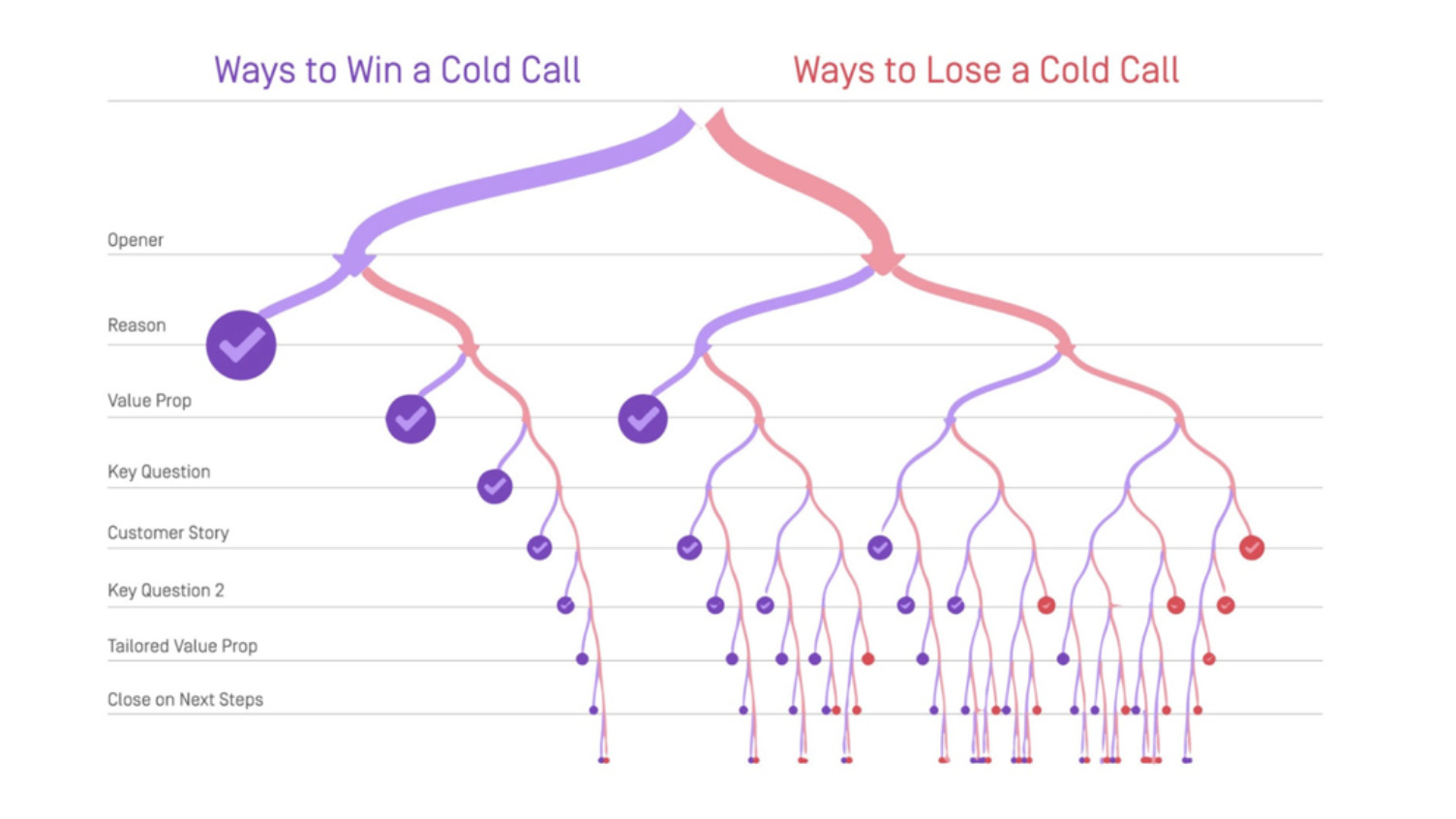 how to win and lose a cold call